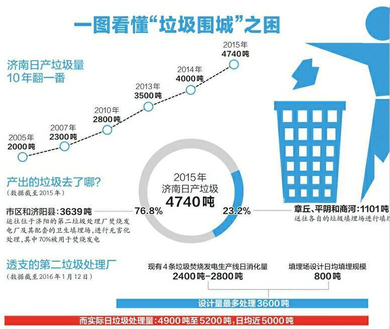 濟南:如何破局垃圾圍城